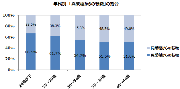 年代別「異業種からの転職」の割合
